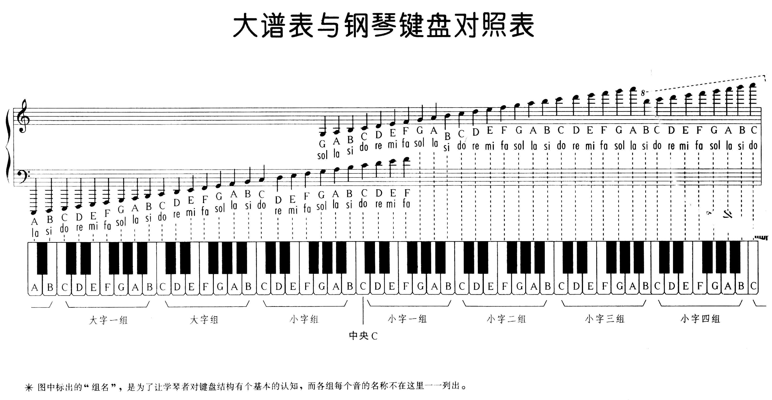 五线谱学习图,高音谱表